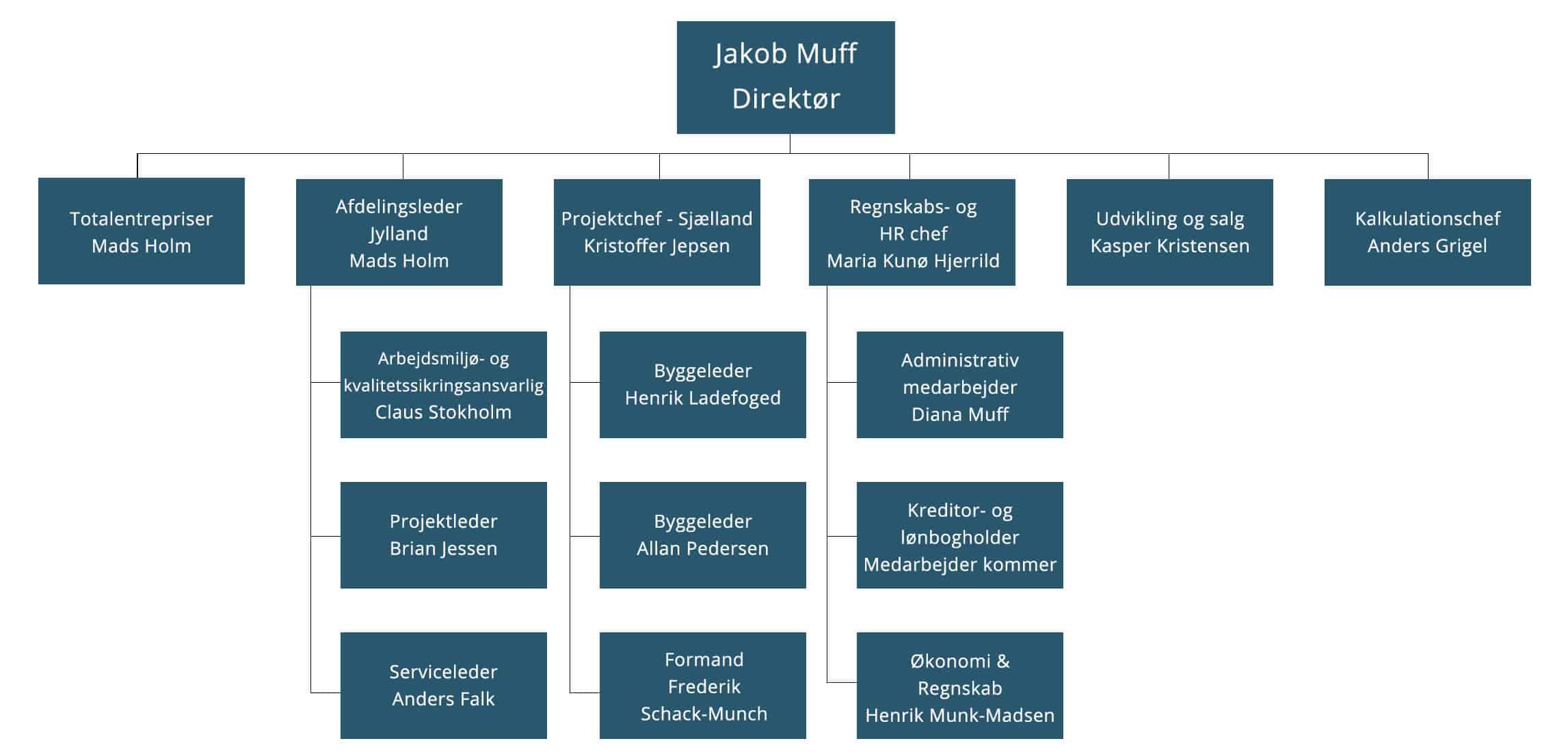 Organisationsdiagram MUFFBYG